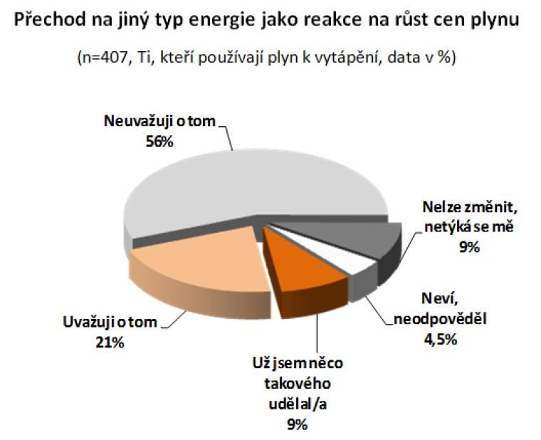 Přechod na jiný typ energie jako reakce na růst cen plynu