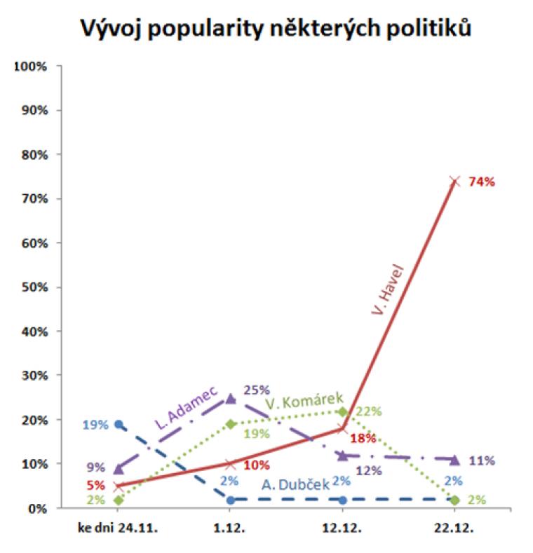 Vývoj popularity některých politiků