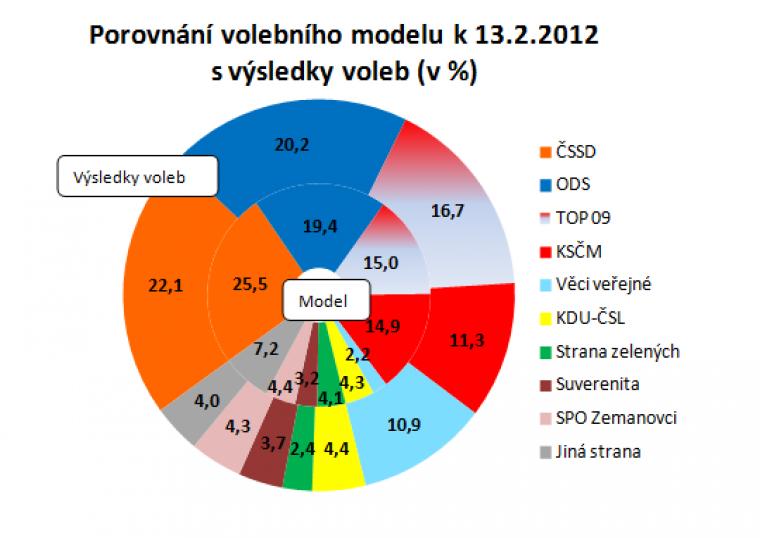 Porovnání volebního modelu k 13.2.2012 s výsledky voleb (v %)