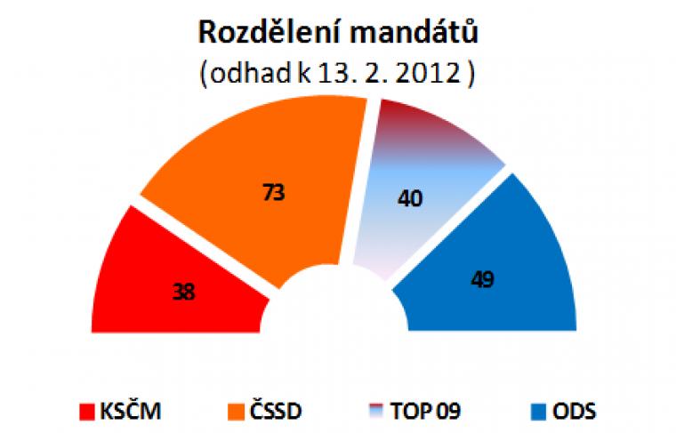 Rozdělení mandátů (odhad k 13. 2. 2012)