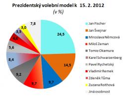 2. kolo: Fischer versus Švejnar?
