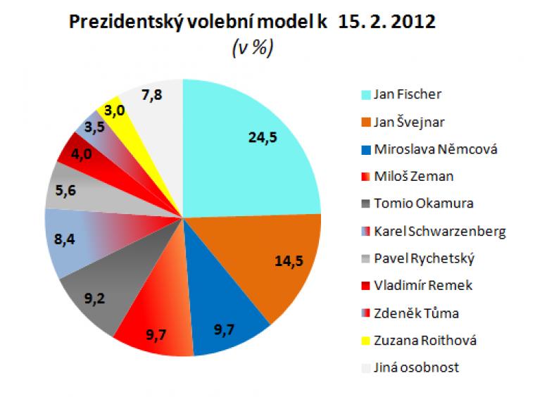 Prezidentský volební model k 15.2.2012