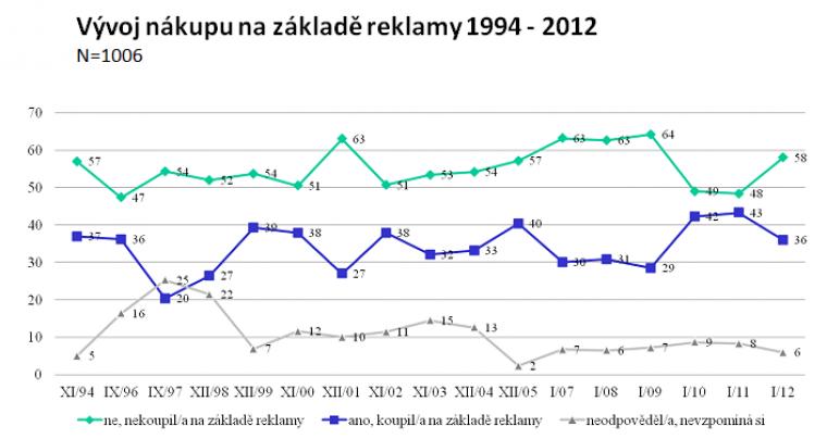 Vývoj nákupu na základě reklamy 1994 - 2012