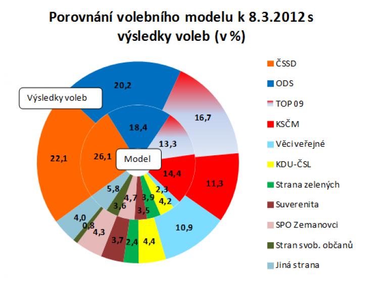 Porovnání volebního modelu k 8.3.2012 s výsledky voleb (v %)