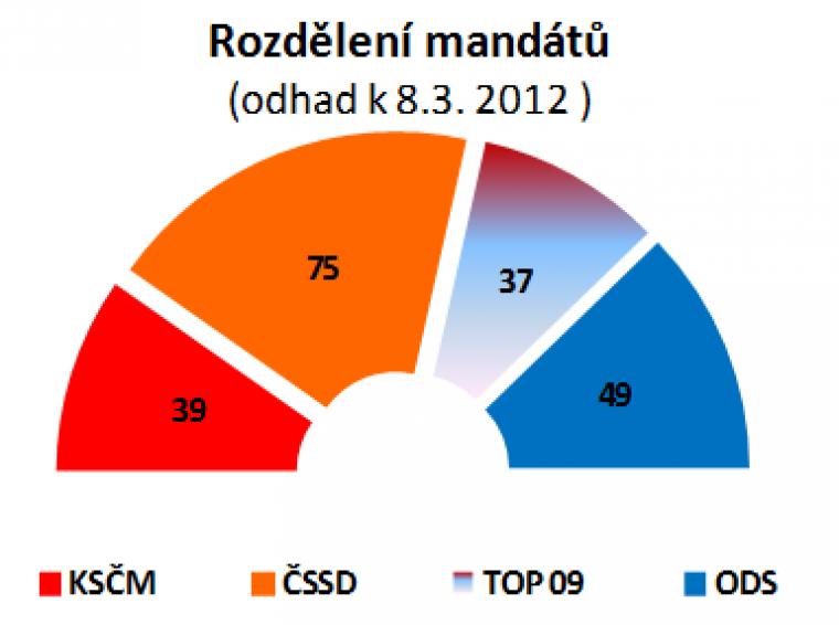 Rozdělení mandátů (odhad k 8.3.2012)