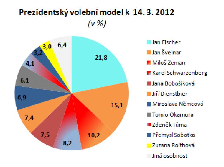Prezidentský volební model k 14.3.2012