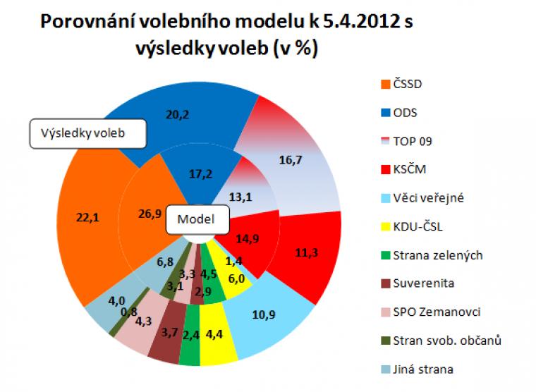 Porovnání volebního modelu k 5.4.2012 s výsledky voleb