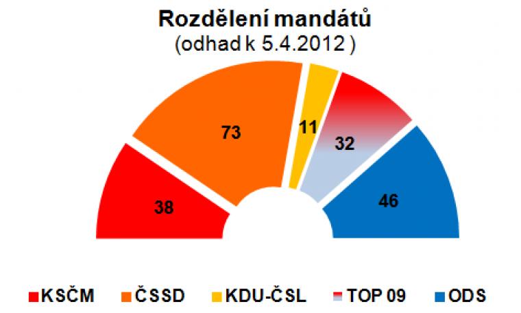Rozdělení mandátů (odhad k 5.4.2012)
