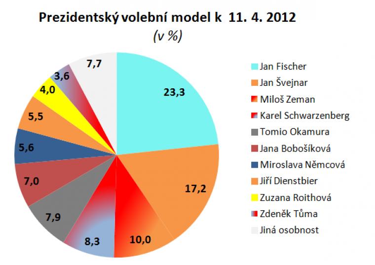 Prezidentský volební model k 11.4.2012