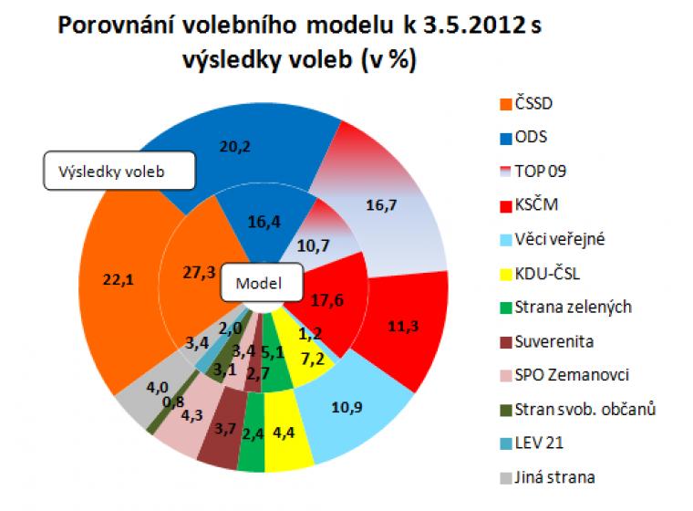 Porovnání volebního modelu k 3.5.2012 s výsledky voleb