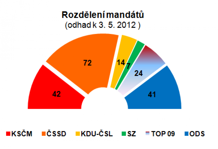 Rozdělení mandátů (odhad k 3.5.2012)