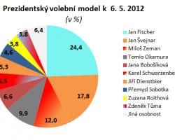 Miloš Zeman snižuje náskok hlavních kandidátů