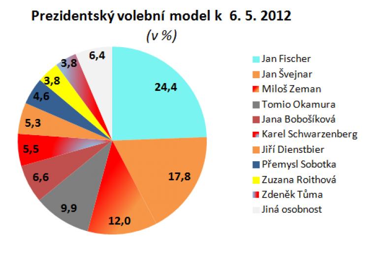 Prezidentský volební model k 6.5.2012