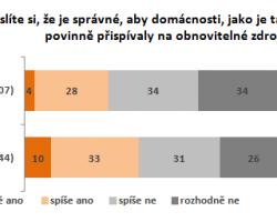 Většina Čechů sice chce podporovat obnovitelné zdroje energie, ale výrazně méně než je současná realita