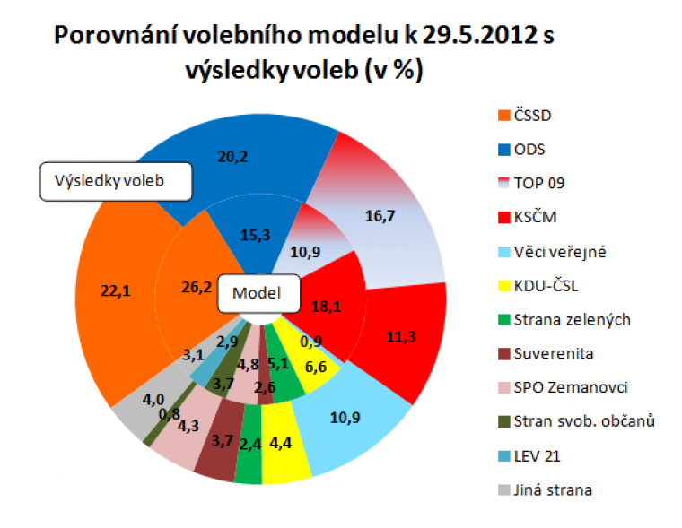 Porovnání volebního modelu k 29.5.2012 s výsledky voleb