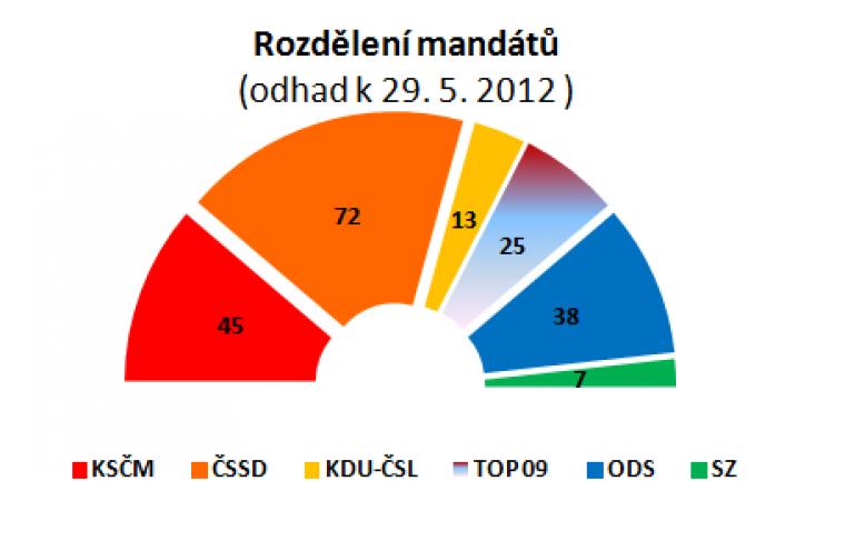Rozdělení mandátů (odhad k 29.5.2012)