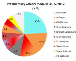 Miloš Zeman dotahuje na Jana Švejnara