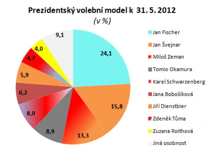 Prezidentský volební model k 31.5.2012