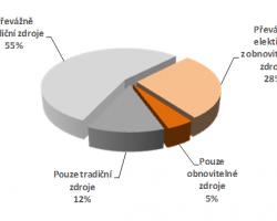 Vztahy podnikové sféry k obnovitelným zdrojům energie jsou rozporné