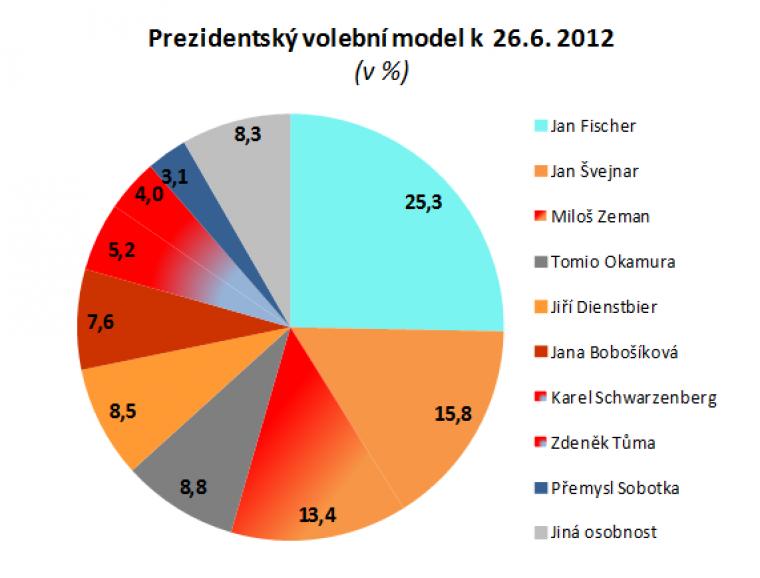 Prezidentský volební model k 26.6.2012