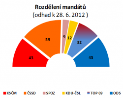 Strana Miloše Zemana by překročila pětiprocentní hranici