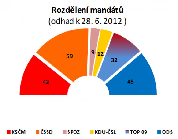 Rozdělení mandátů (odhad k 28.6.2012)