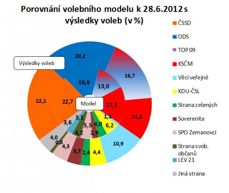 Porovnání volebního modelu k 28.6.2012 s výsledky voleb