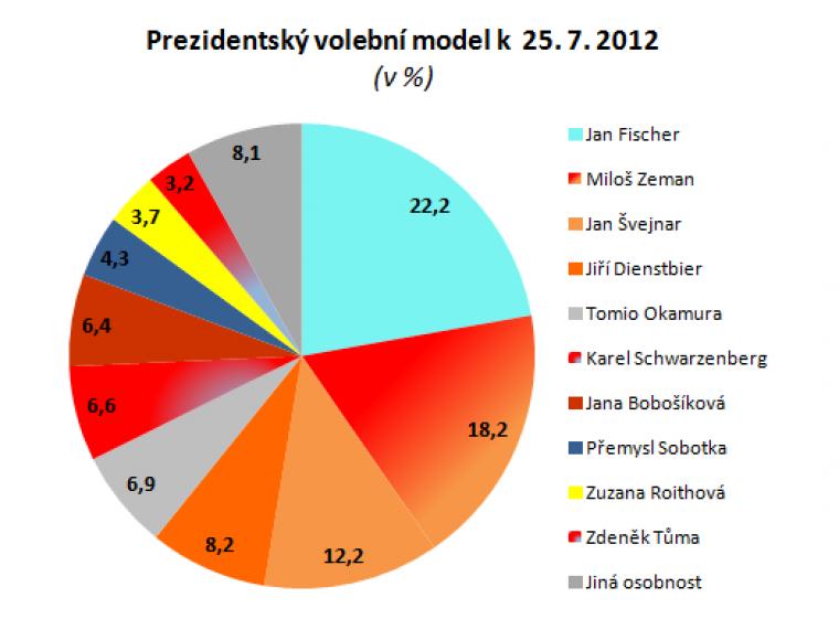 Prezidentský volební model k  25. 7. 2012