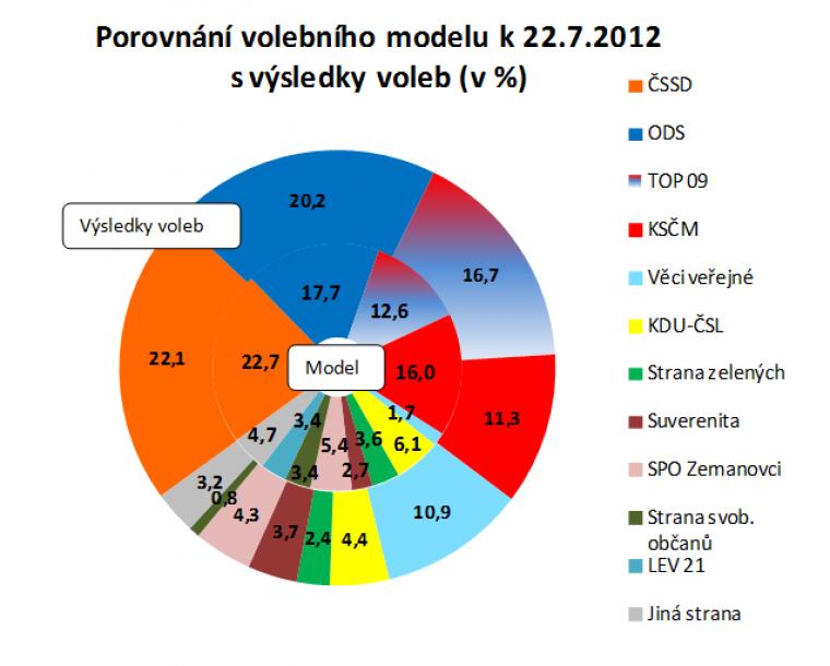Porovnání volebního modelu k 22.7.2012 s výsledky voleb