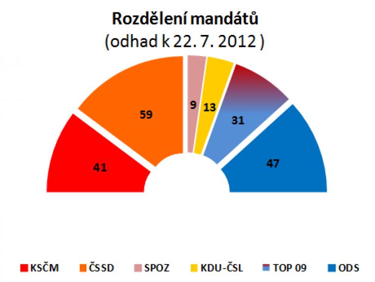 Rozdělení mandátů (odhad k 22.7.2012)