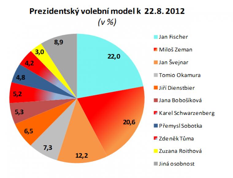 Prezidentský volební model k 22.8.2012