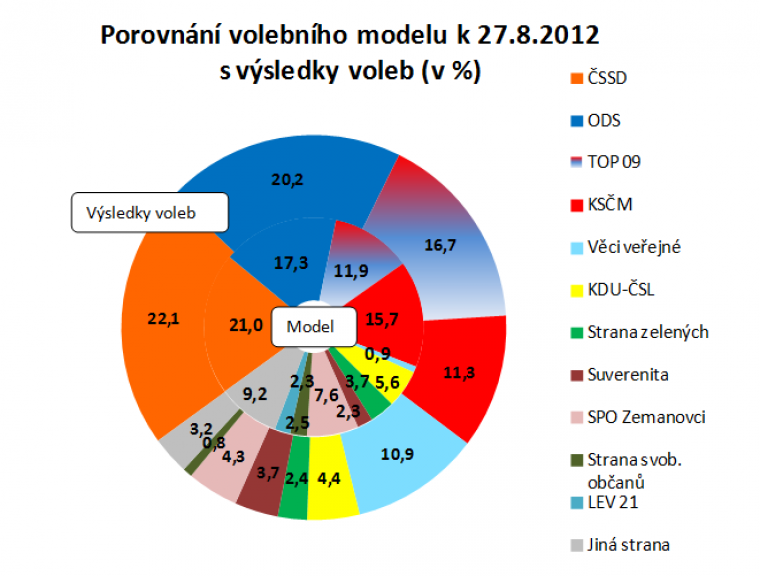 Porovnání volebního modelu k 27.8.2012 s výsledky voleb
