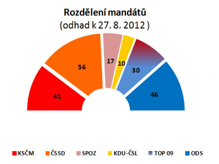 Rozdělení mandátů (odhad k 27.8.2012)