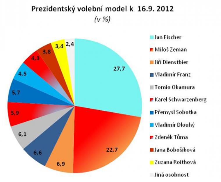 Prezidentský volební model k 16.9.2012