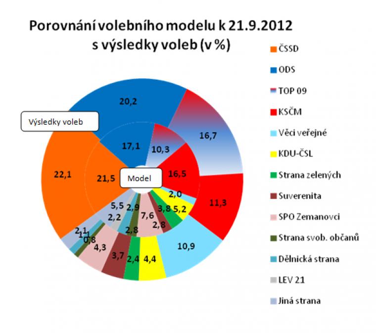 Porovnání volebního modelu k 21.9.2012 s výsledky voleb