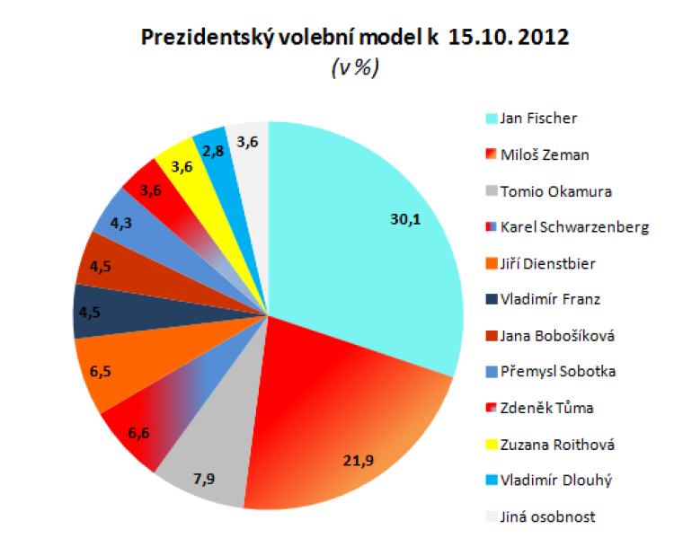 Prezidentský volební model k 15.10.2012