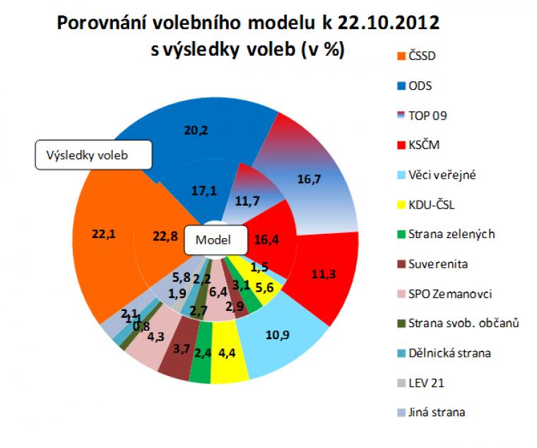 Porovnání volebního modelu k 22.10.2012 s výsledky voleb