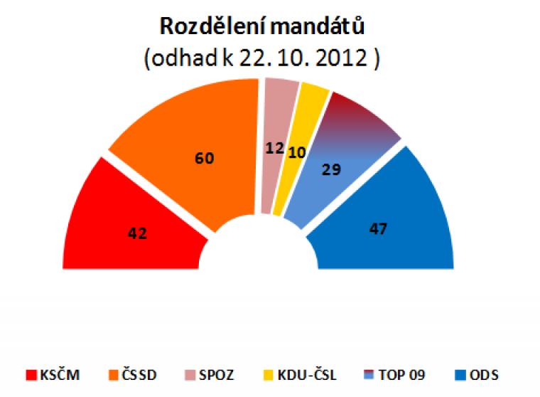 Rozdělení mandátů (odhad k 22.10.2012)