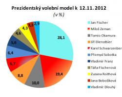 Fischer a Zeman drží prezidentský duel