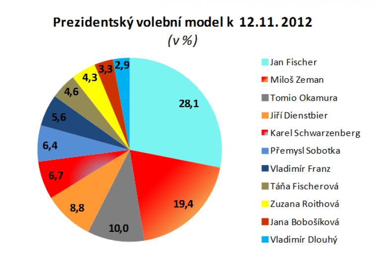 Prezidentský volební model k 12.11.2012