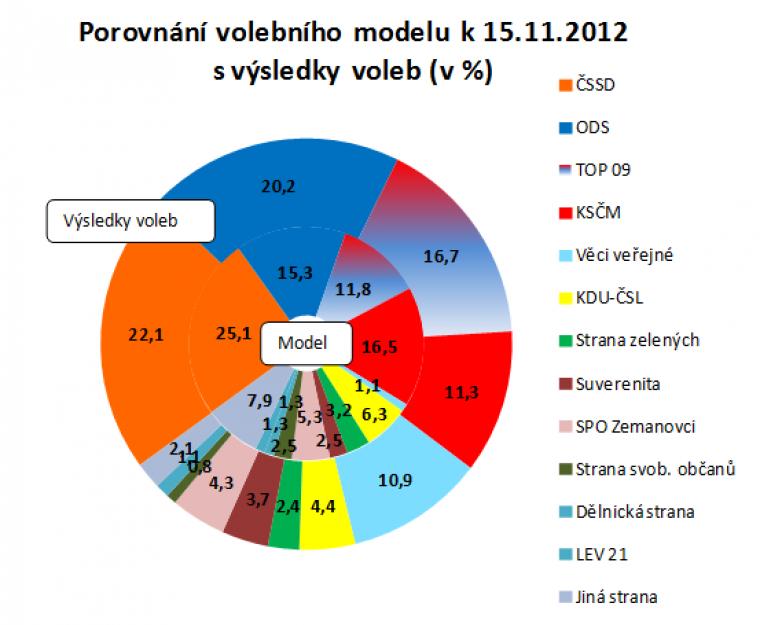 Porovnání volebního modelu k 15.11.2012 s výsledky voleb