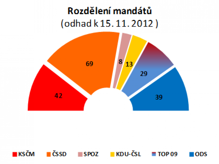Rozdělení mandátů (odhad k 15.11.2012)