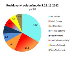 Vyřazení tří kandidátů pomůže hlavně Fischerovi a Zemanovi