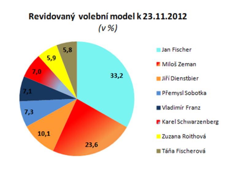 Revidovaný volební model k 23.11.2012