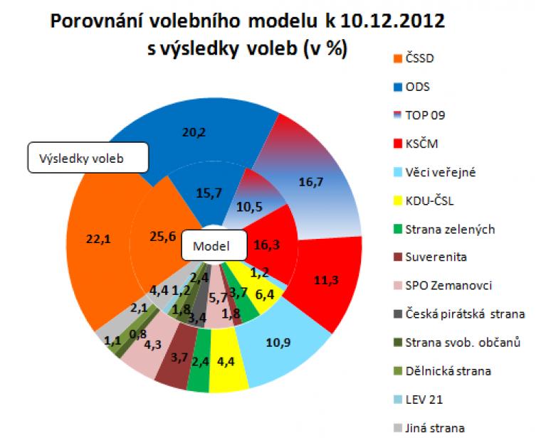 Porovnání volebního modelu k 10.12.2012 s výsledky voleb