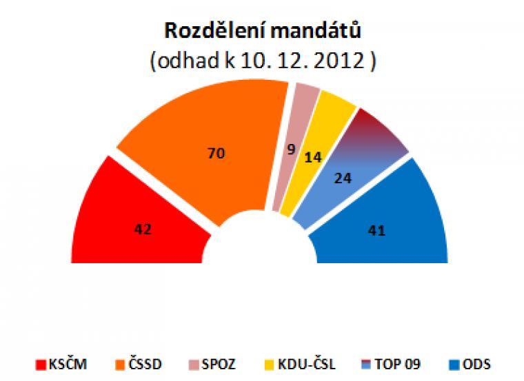 Rozdělení mandátů (odhad k 10.12.2012)