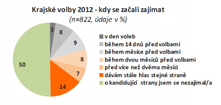 Krajské volby 2012 - kdy se začali zajímat
