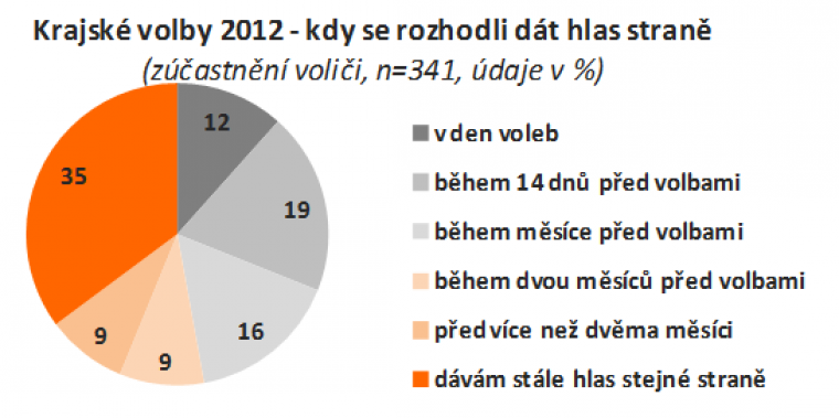 Krajské volby 2012 - kdy se rozhodli dát hlas straně