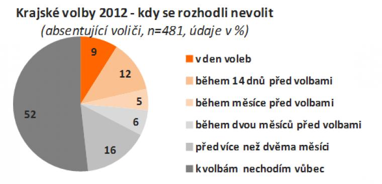 Krajské volby 2012 - kdy se rozhodli nevolit