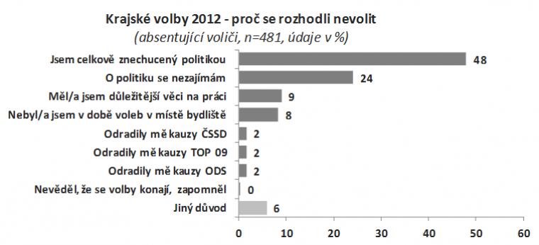 Krajské volby 2012 - proč se rozhodli nevolit